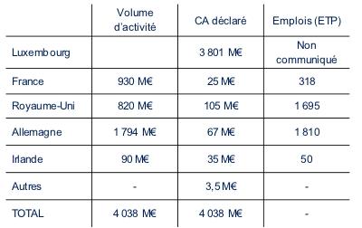 Amazon Europe : répartition du volume d'activité et du CA déclaré par pays (2009)